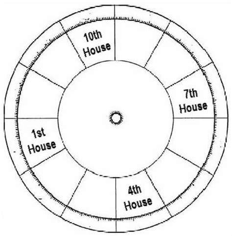 first house astrology tarot notes june 2015