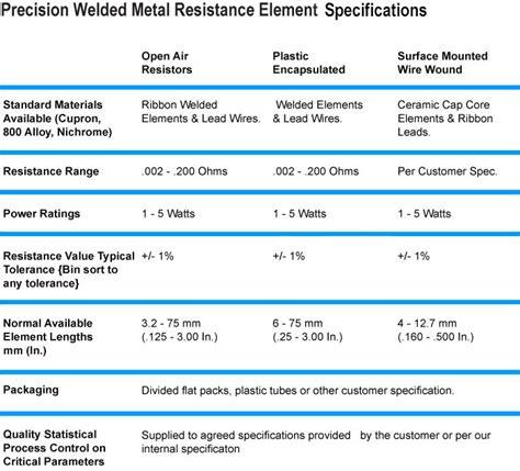resistor specifications precision welded metal resistor elements cit hadley