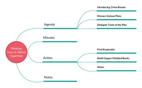 how to make a mapping diagram for a relation create mind maps and visually organize your
