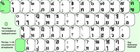 layout keyboard thai thai kedmanee keyboard layout