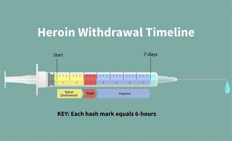 How To Detox With Methadone by Timeline Of Heroin Withdrawal