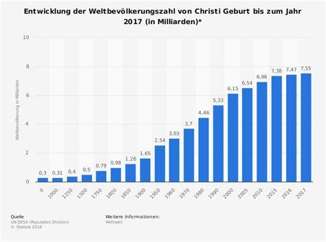 seit wann ist deutschland in der eu entwicklung der weltbev 246 lkerungszahl christi geburt