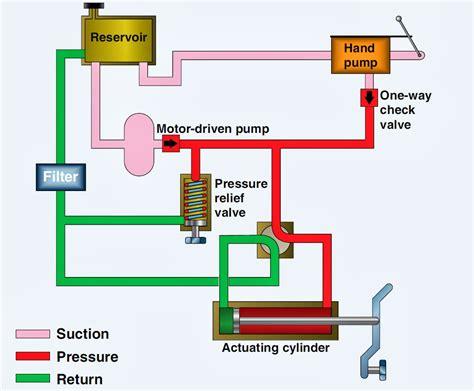 hydraulic diagram related keywords suggestions for hydraulic system diagram