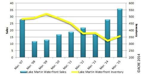 sales of inventory lake martin voice