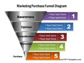 Powerpoint Sales Funnel Template by Sales Funnel Diagram Template Sales Free Engine Image