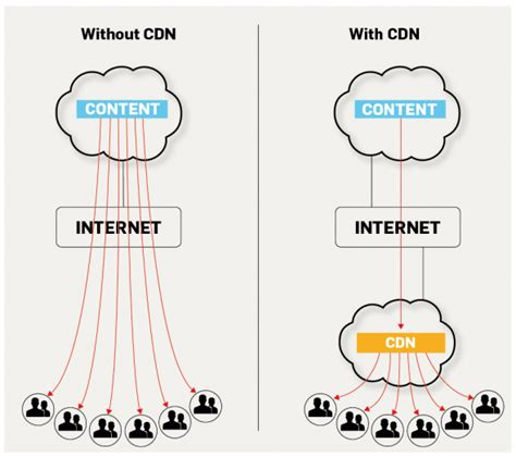 global content delivery network cdn service cloudflare content delivery network all about cdns in one place