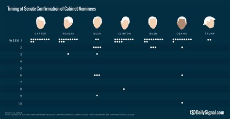 Cabinet Confirmations 13 Of S Cabinet Nominees Await Senate Approval