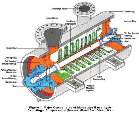 teori dasar kompresor sentrifugal laut biru