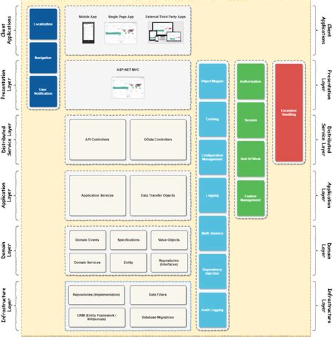 application design architecture asp net aspnetboilerplate nlayer architecture md at master