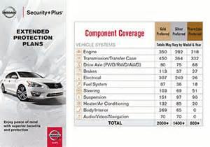 Nissan Security Plus Nissan Security Plus 174 Pre Owned Preferred Coverage
