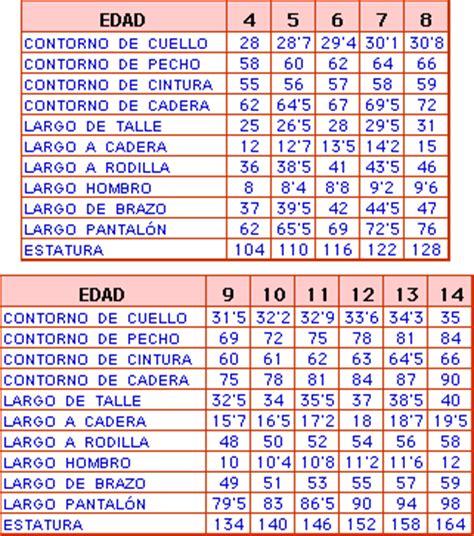 tabla de acuerdos salariales la mayora de los gremios rosaritos comodoro rivadavia tabla de medidas por