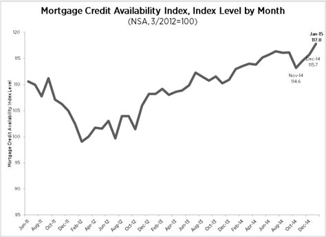 Mba Credit Availability Index by Mortgage Credit Availability On The Rise In January