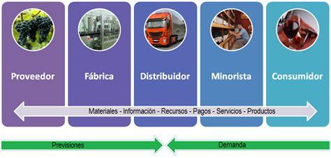 administracion de cadena de suministro y logistica calidad total la cadena de suministro y el juego de la