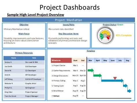 project dashboards sle high level project overview