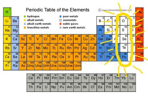16 Periodic Table by Jennifergstrande 16