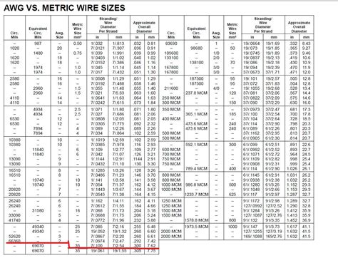 Similiar copper wire gauge chart keywords 6 best images of copper wire gauge chart stranded wire greentooth Gallery