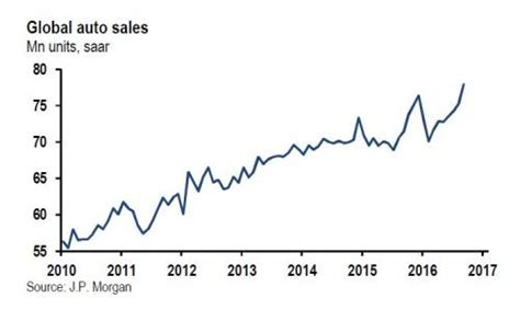 analysts auto sales to stabilize in september finish 2014 strong the fifth precious metal