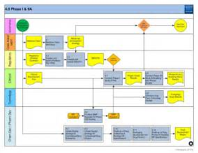 template for process mapping gantt chart template innovation crescendo