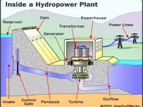 diagram of a hydroelectric dam and powerhouse how does hydroelectric energy transformation take place