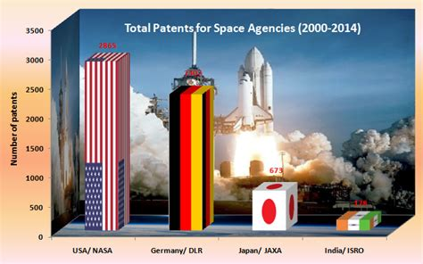 Nasa Space Pictures by Signicent Information Solutions Llp 187 Which Space Agency
