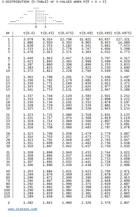 Stats T Table by Statext Easy Statistics Statistical Probability Tables