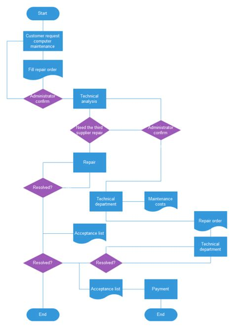 basic flowchart templates and exles