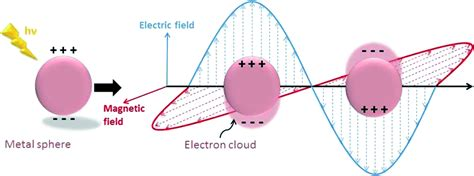 Plasmonic Antenna Thesis by Essay For Helper I Did My Homework Definition