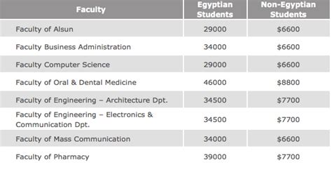 American In Cairo Mba Fees by The Cost Of A Education In