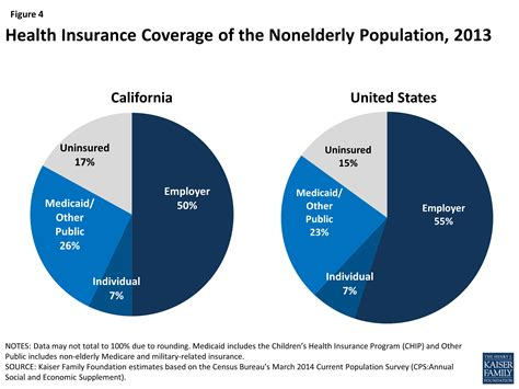 Ca Care the california health care landscape the henry j kaiser