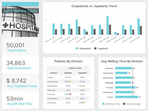 Hospital Analytics What Is It Amp Why Is This Important For
