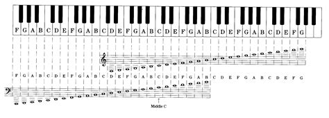 piano key notes 6 best images of printable piano notes printable piano keyboard notes notes piano chord
