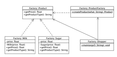 factory pattern software engineering factory method