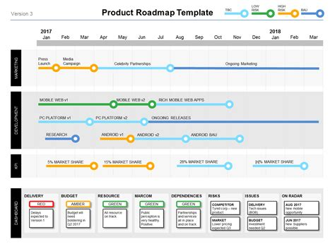 Powerpoint Product Roadmap Template Product Managers Template Roadmap Powerpoint
