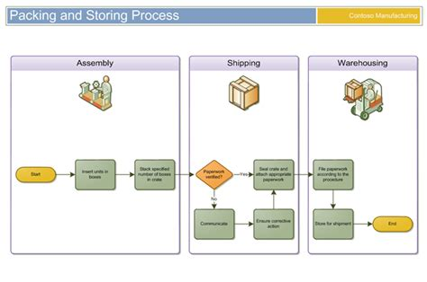 types of visio diagrams organizing diagrams with containers visio insights