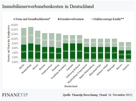 finanzierung haus ohne eigenkapital rechner rate bei kredit berechnen excel 2010 kreditrate bei