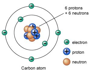 How Many Protons Does Zirconium by Atom Information Facts Science4fun