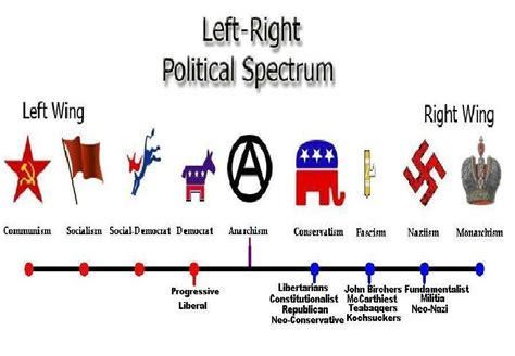 st on left or right fascist america political spectrum in pictures