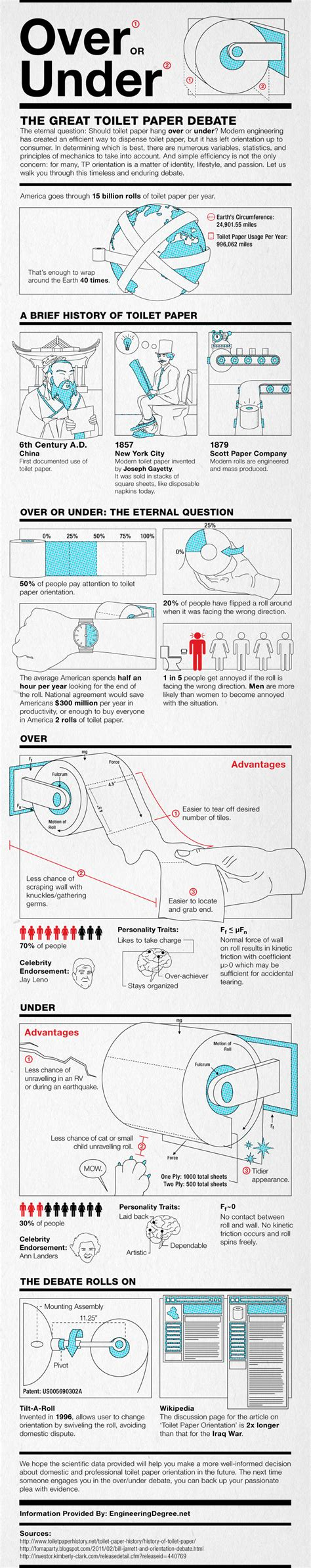 Toilet Paper Proper Way by Infographic The Correct Way Of Using Toilet Paper
