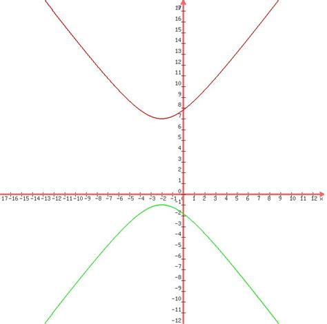 sections of a graph solution what is the graph of a hyperbola having the