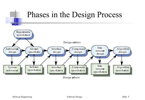 process pattern software engineering engineering and design process steps 2017 2018 2019