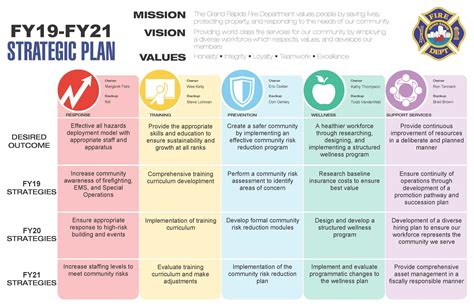 three year strategic plan template three year strategic plan template play on info
