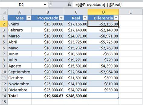 tablas dinmicas para hacer el estado de cambios en la utilizar f 243 rmulas en tablas de excel excel total