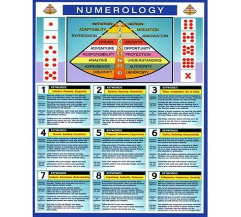 numerology colors numerology chart get your free report wicca pinterest