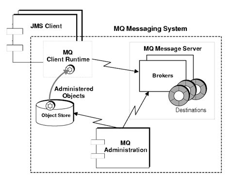 mq architecture diagram sun one message queue version 3 0 1 administrator s guide
