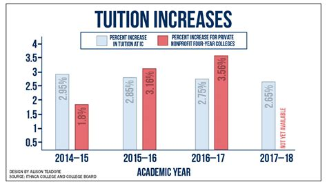 scholarships for room and board ic approves tuition uptick and financial aid increases the ithacan