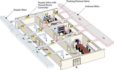 20 20 Program Kitchen Design support lab spaces