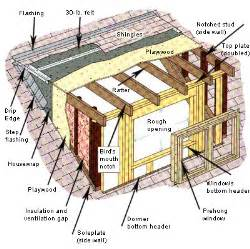 How To Make A Dormer Window How To Add A Dormer Diy How To Guides Repair Home
