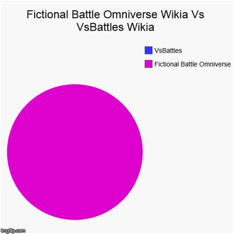 Meme Wiki - fictional battle omniverse wikia vs vsbattle wikia imgflip