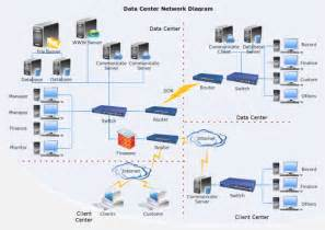 Home Data Network Design by Data Center Network Diagram Free Data Center Network