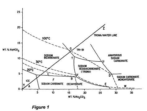 sodium sulfate phase diagram patent us7638109 production of sodium sesquicarbonate